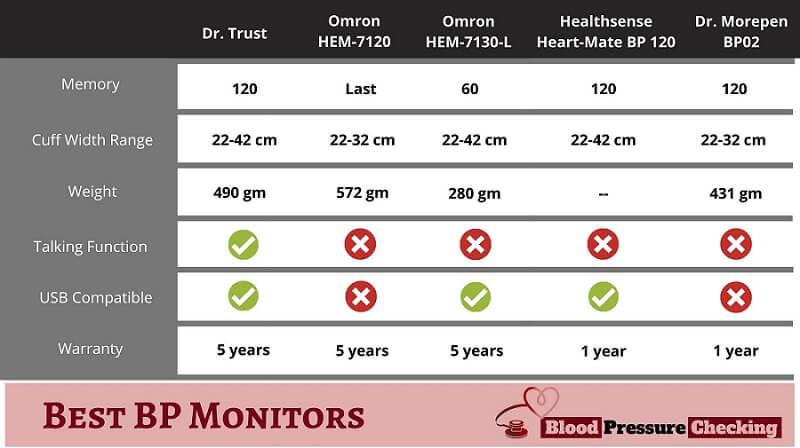 Best blood pressure monitors comparison