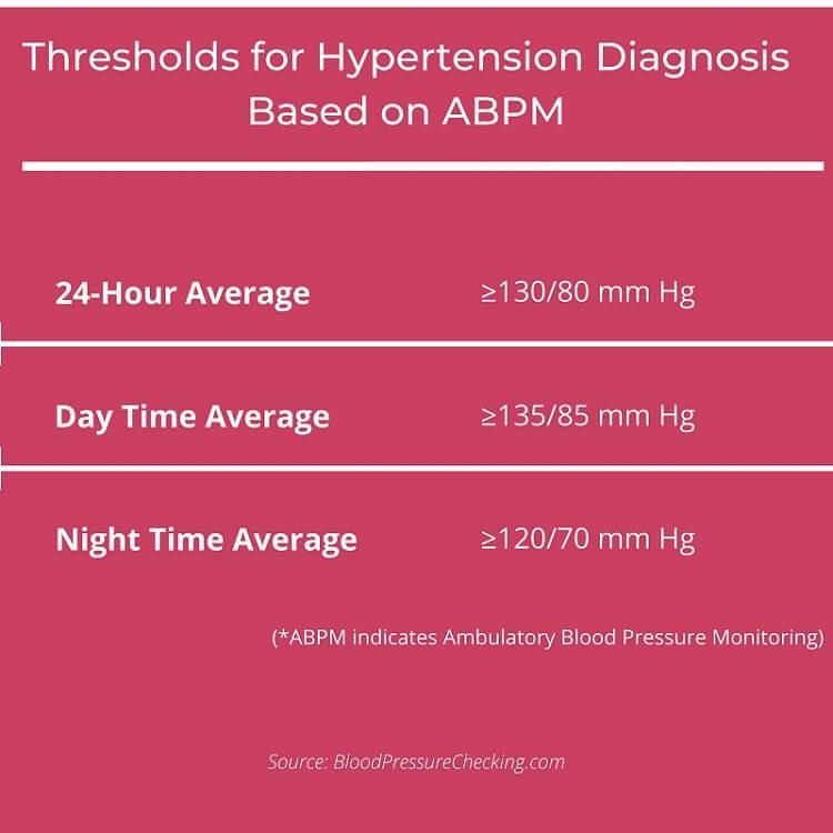 Thresholds for Hypertension Diagnosis Based on ABPM